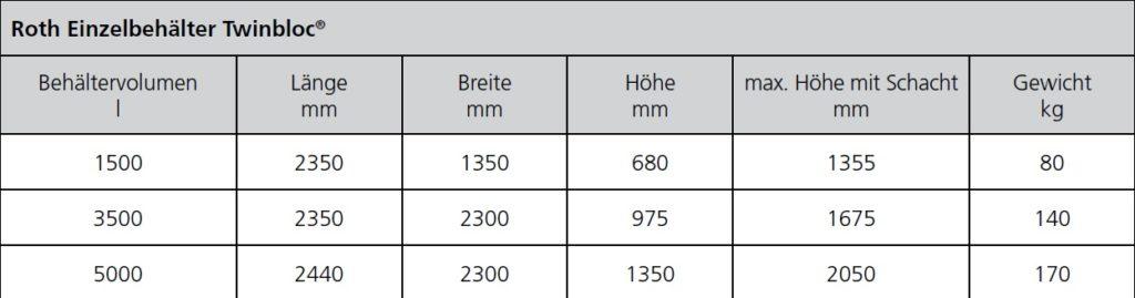 Tabelle Maße Flachwasserspeicher Twinbloc 1500l bis 5000l