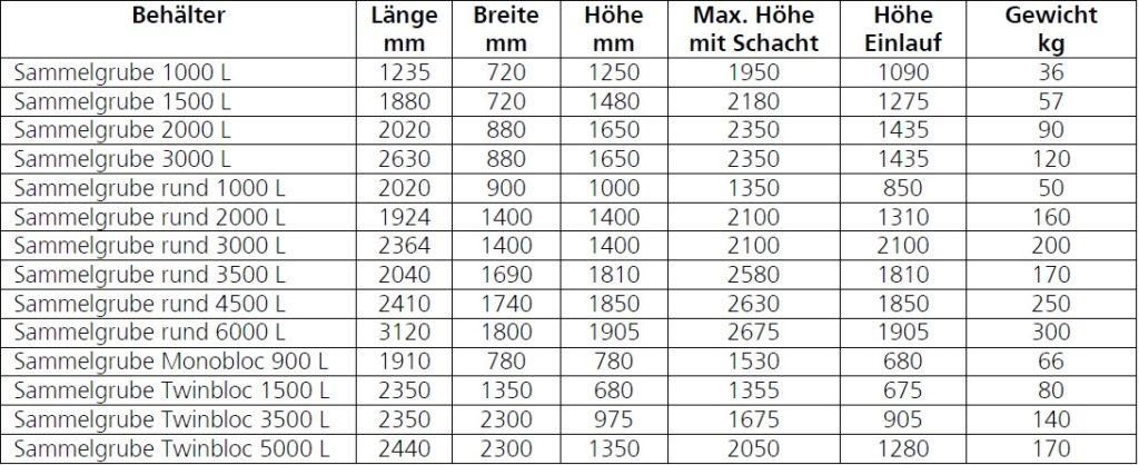 Tabelle Maße Sammelgruben Roth